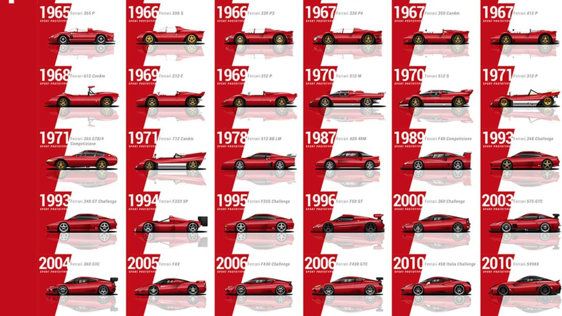 every-ferrari-evolution-video-1100x618.jpg