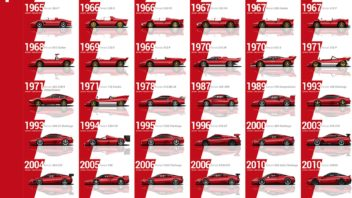every-ferrari-evolution-video-352x198.jpg