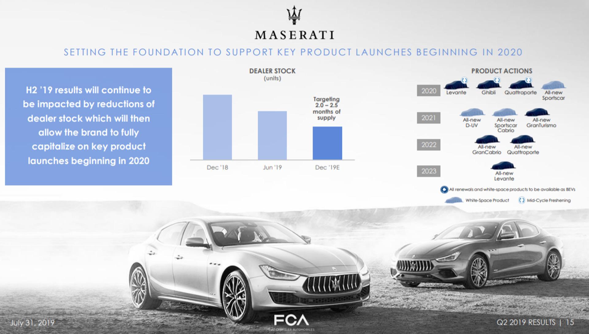 Plán budoucích modelů Maserati