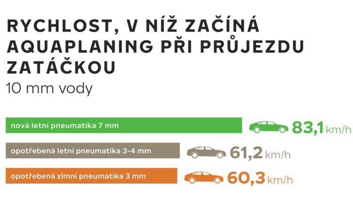 thumbnail_cz_aquaplaning_infographic-728x409.jpg