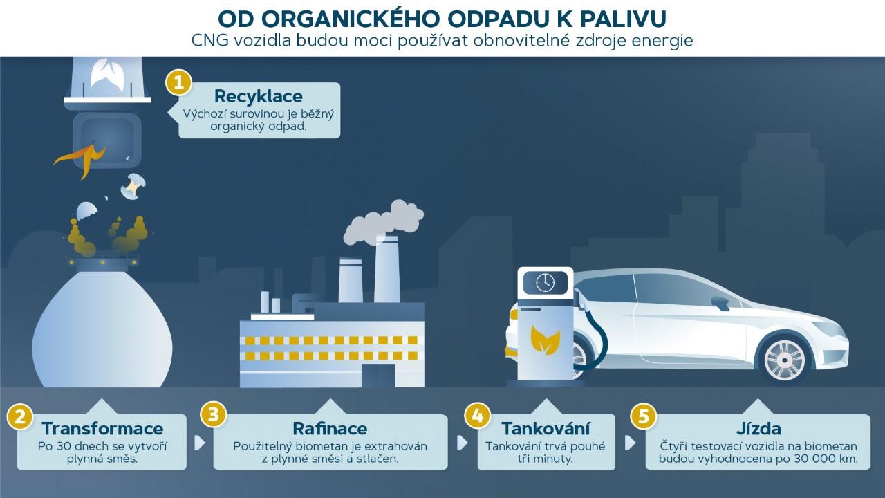 Španělé zkoušejí vyrábět palivo zodpadu