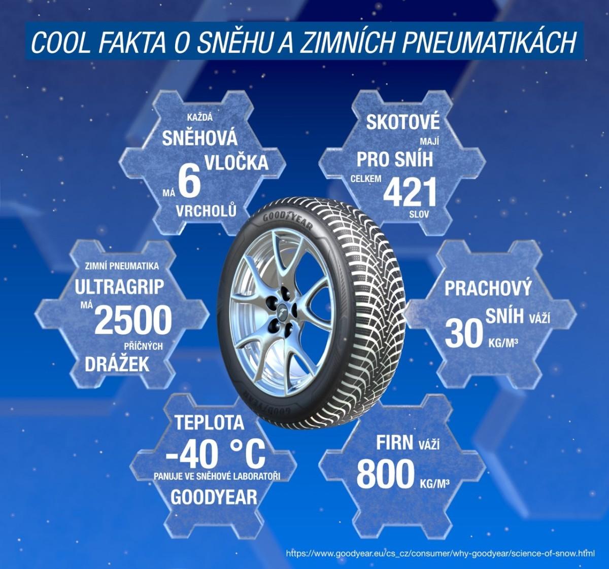 Výrobci zimních pneumnatik zkoumají isníh
