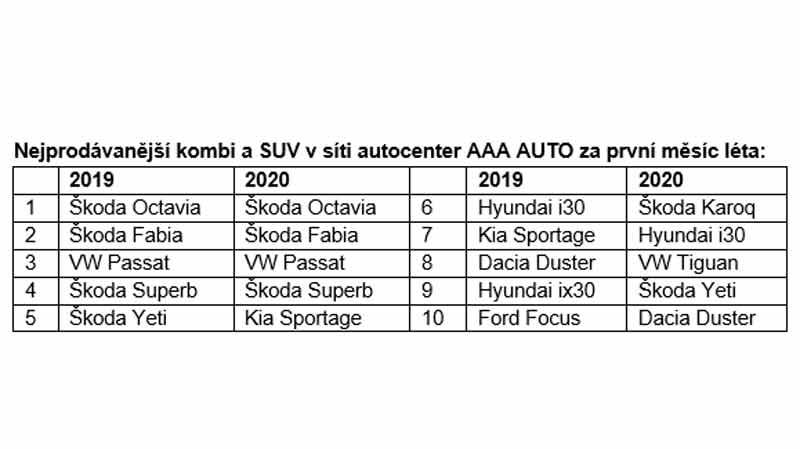 kombi_a_SUV_tabulka