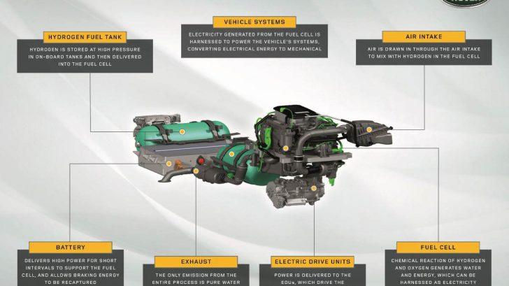 land-rover-defender-hydrogen-prototype-powertrain-graphic-description-728x409.jpg