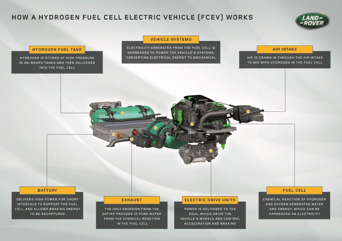 land-rover-defender-hydrogen-prototype-powertrain-graphic-description.jpg